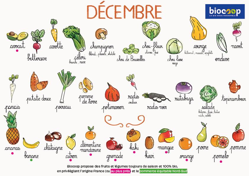 Fruits légumes décembre