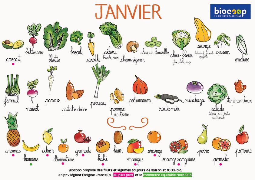 Janvier fruits legumes